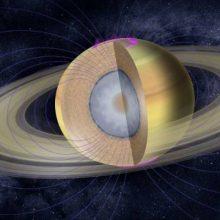 Сатурн в Козероге 2017-2020, транзит, для знаков