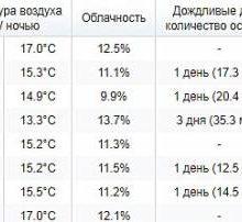 Погода на Кипре в апреле 2020 температура воды и воздуха