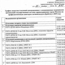Какой график закрытия на мойку роддомов Москвы в 2020 году?