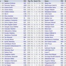 Шахматный турнир Аэрофлот Опен 2020: участники, трансляция