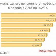 Стоимость пенсионного балла в 2020 году для начисления пенсии