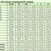 Таблица разрядов по плаванию 2018-2020 года, разрядные нормативы, бассейн