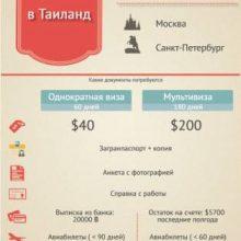 Виза в Тайланд для россиян – 2020
